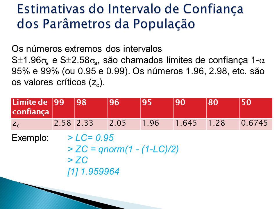Os números extremos dos intervalos S 1.96 s e S 2.58 s, são chamados limites de confiança 1- 95% e 99% (ou 0.95 e 0.99). Os números 1.96, 2.98, etc. s