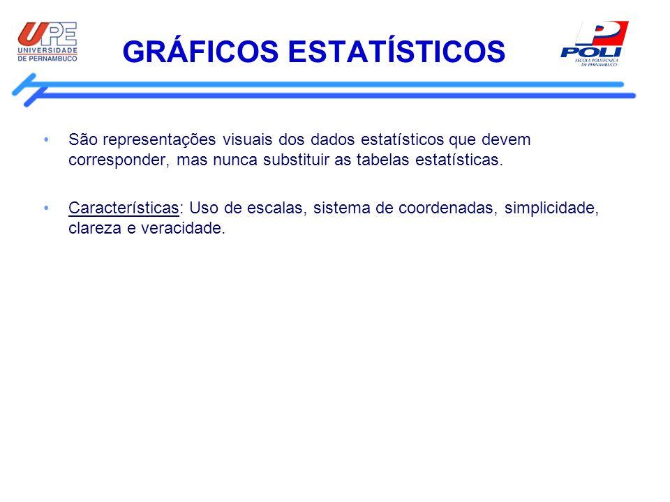 GRÁFICOS ESTATÍSTICOS São representações visuais dos dados estatísticos que devem corresponder, mas nunca substituir as tabelas estatísticas. Caracter