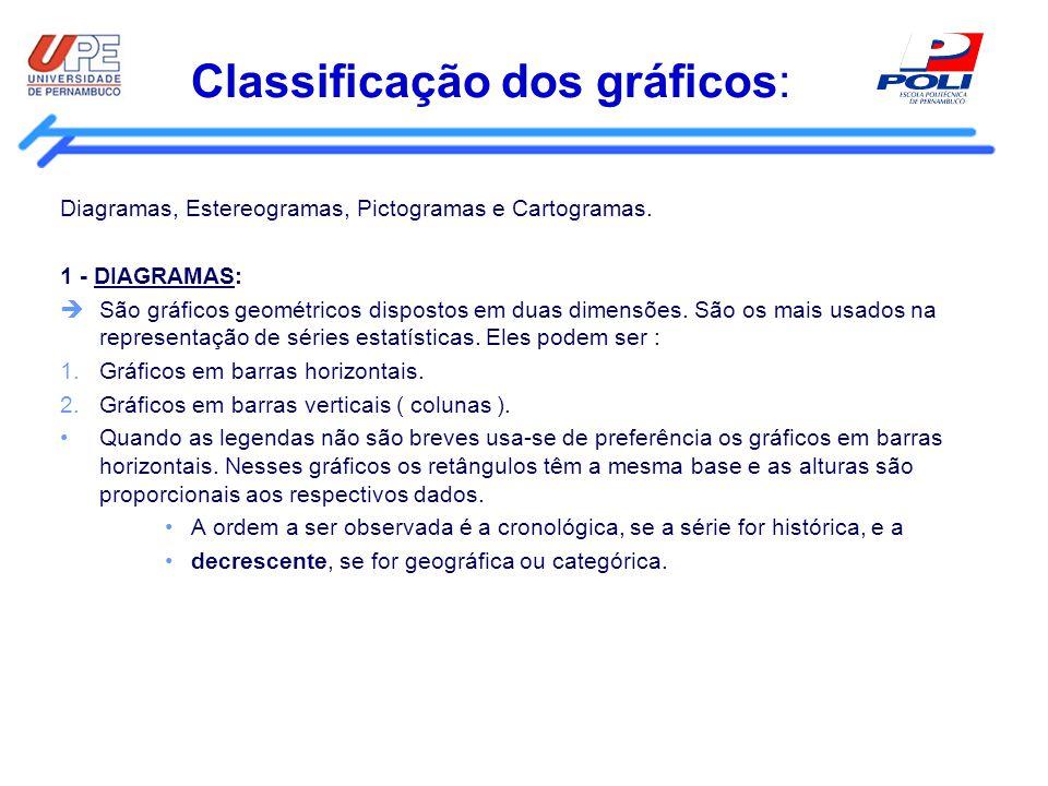 Classificação dos gráficos: Diagramas, Estereogramas, Pictogramas e Cartogramas. 1 - DIAGRAMAS: São gráficos geométricos dispostos em duas dimensões.
