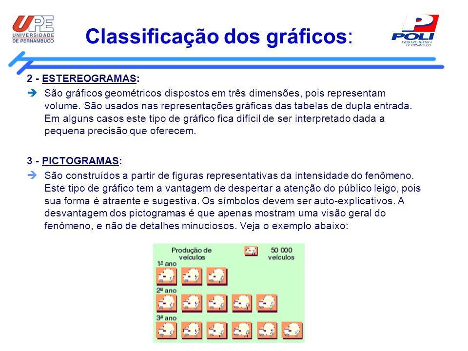 Classificação dos gráficos: 2 - ESTEREOGRAMAS: São gráficos geométricos dispostos em três dimensões, pois representam volume. São usados nas represent