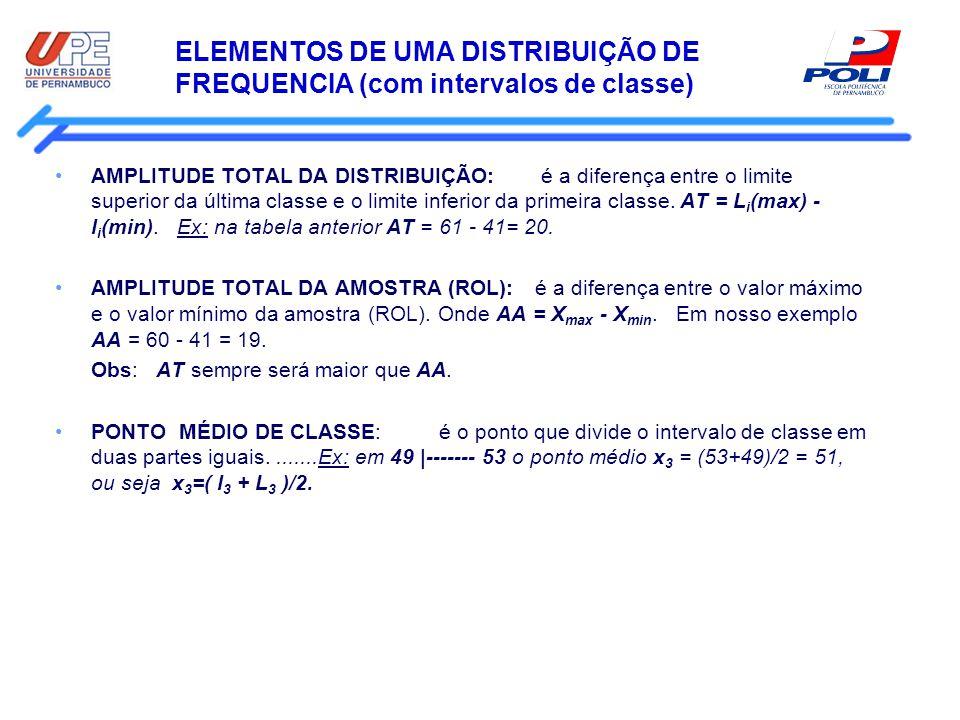 ELEMENTOS DE UMA DISTRIBUIÇÃO DE FREQUENCIA (com intervalos de classe) AMPLITUDE TOTAL DA DISTRIBUIÇÃO: é a diferença entre o limite superior da últim