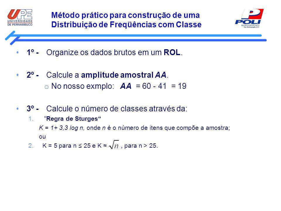 Método prático para construção de uma Distribuição de Freqüências com Classe 1º - Organize os dados brutos em um ROL. 2º - Calcule a amplitude amostra