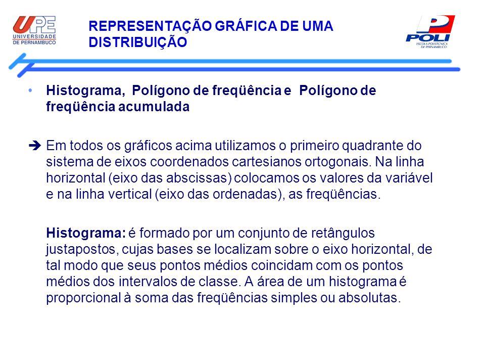 REPRESENTAÇÃO GRÁFICA DE UMA DISTRIBUIÇÃO Histograma, Polígono de freqüência e Polígono de freqüência acumulada Em todos os gráficos acima utilizamos