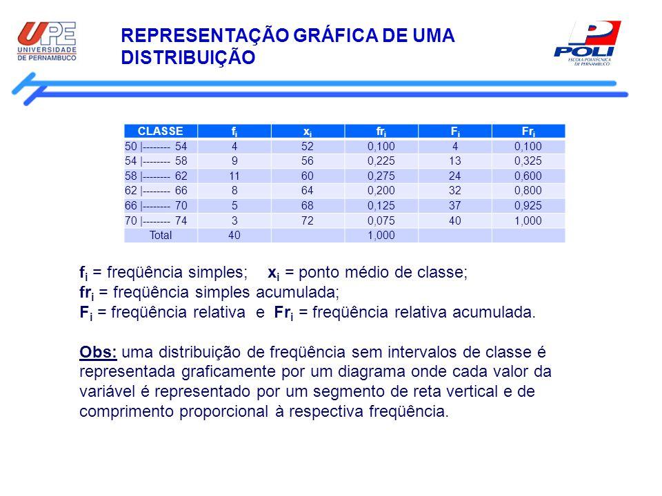REPRESENTAÇÃO GRÁFICA DE UMA DISTRIBUIÇÃO CLASSEfifi xixi fr i FiFi Fr i 50 |-------- 544520,1004 54 |-------- 589560,225130,325 58 |-------- 6211600,