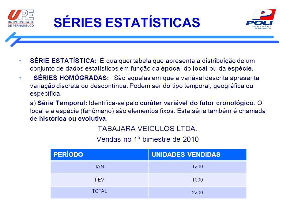 SÉRIES ESTATÍSTICAS SÉRIE ESTATÍSTICA: É qualquer tabela que apresenta a distribuição de um conjunto de dados estatísticos em função da época, do loca