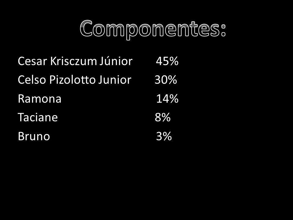 Cesar Krisczum Júnior 45% Celso Pizolotto Junior 30% Ramona 14% Taciane 8% Bruno 3%