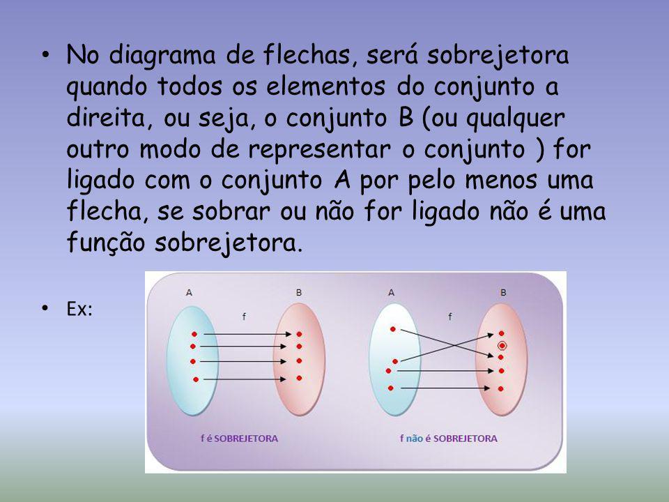 No diagrama de flechas, será sobrejetora quando todos os elementos do conjunto a direita, ou seja, o conjunto B (ou qualquer outro modo de representar o conjunto ) for ligado com o conjunto A por pelo menos uma flecha, se sobrar ou não for ligado não é uma função sobrejetora.