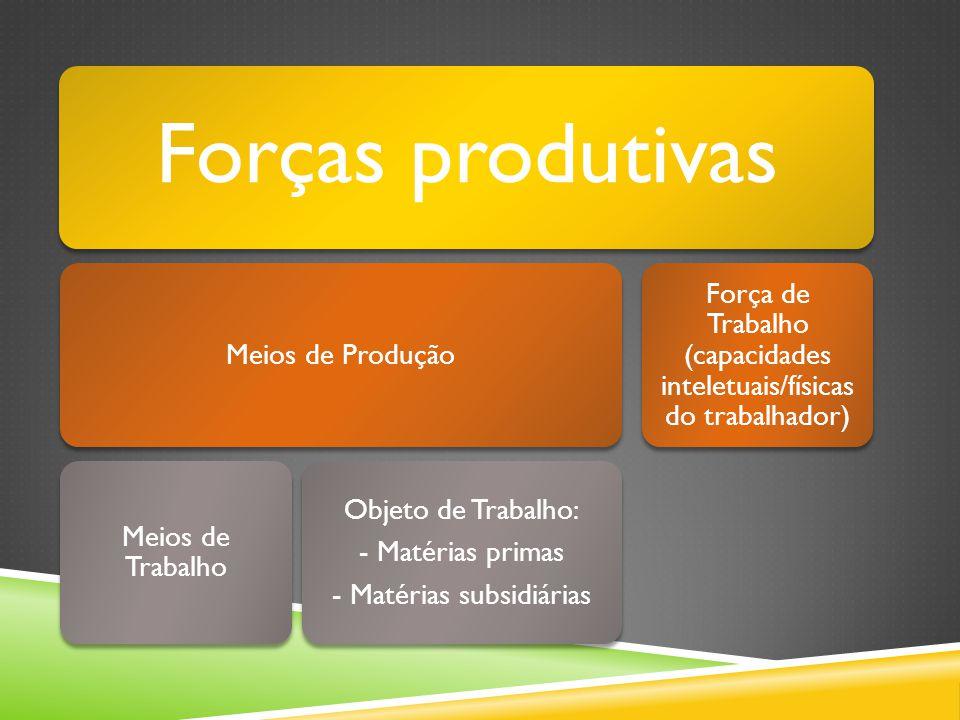 Forças produtivas Meios de Produção Meios de Trabalho Objeto de Trabalho: - Matérias primas - Matérias subsidiárias Força de Trabalho (capacidades inteletuais/físicas do trabalhador)