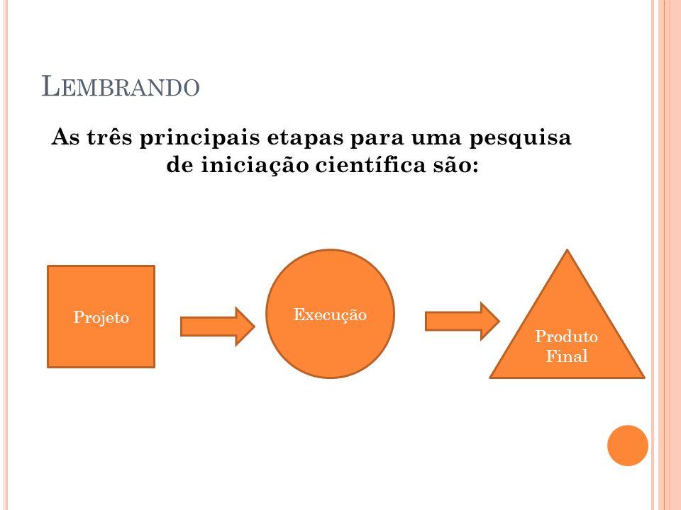 L EMBRANDO As três principais etapas para uma pesquisa de iniciação científica são: Projeto Execução Produto Final