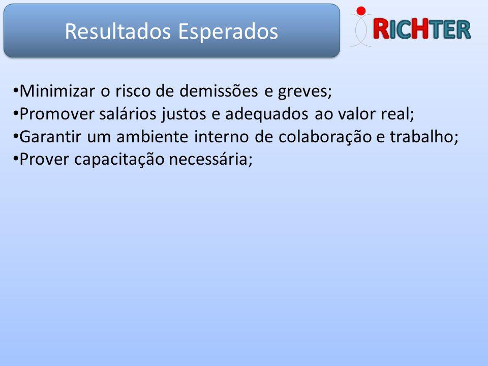 Resultados Esperados Minimizar o risco de demissões e greves; Promover salários justos e adequados ao valor real; Garantir um ambiente interno de cola