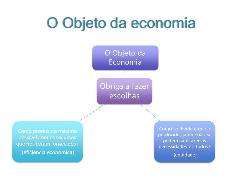 O Objeto da economiaO Objeto da economia Obriga a fazer escolhas O Objeto da Economia Como se divide o que é produzido, já que não se podem satisfaze