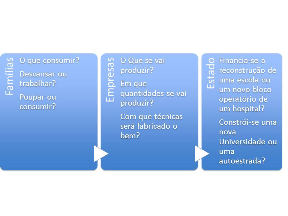 Famílias O que consumir? Descansar ou trabalhar? Poupar ou consumir? Empresas O Que se vai produzir? Em que quantidades se vai produzir? Com que técn