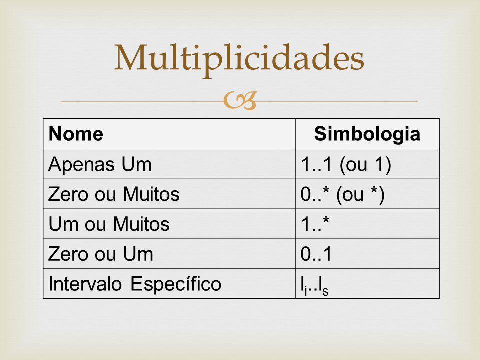 Multiplicidades NomeSimbologia Apenas Um1..1 (ou 1) Zero ou Muitos0..* (ou *) Um ou Muitos1..* Zero ou Um0..1 Intervalo Específicol i..l s