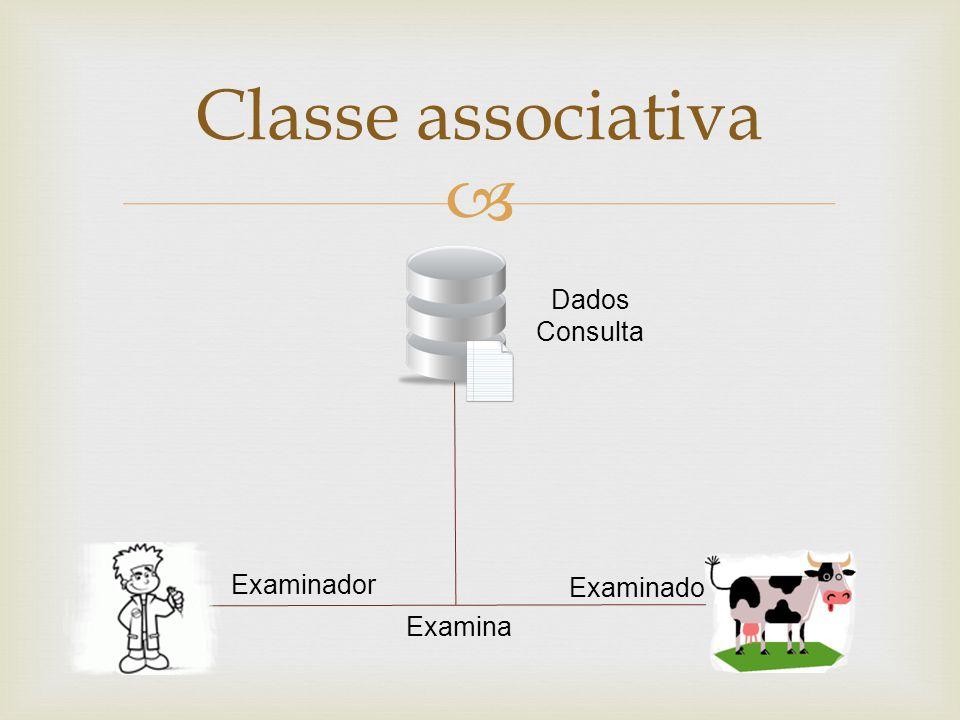 Classe associativa Dados Consulta Examina Examinado Examinador