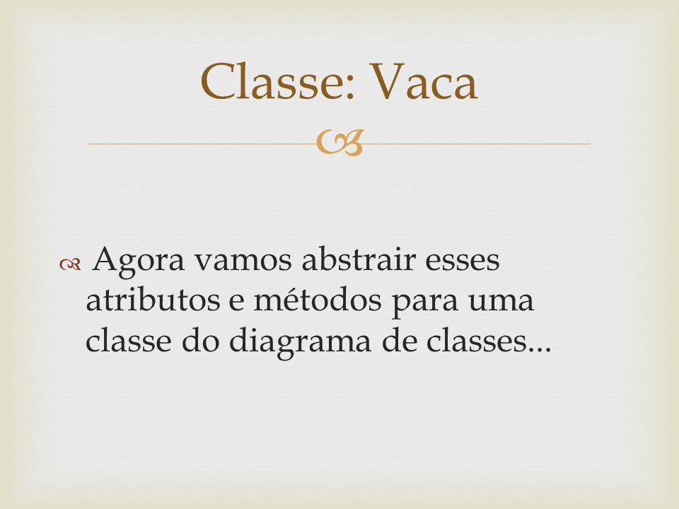 Classe: Vaca Agora vamos abstrair esses atributos e métodos para uma classe do diagrama de classes...