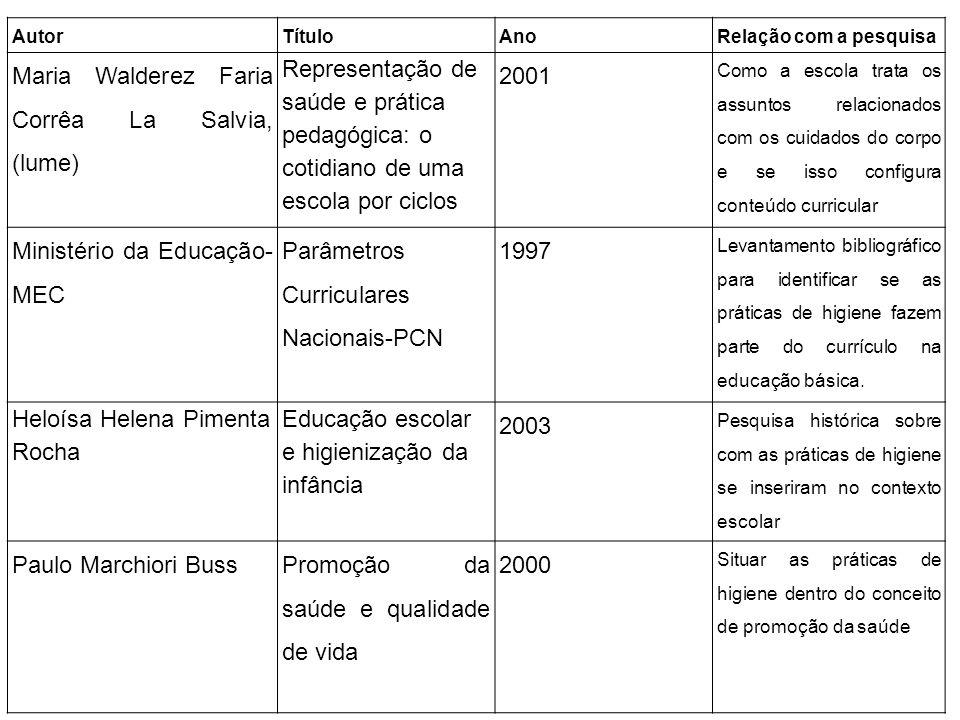 AutorTítuloAnoRelação com a pesquisa Maria Walderez Faria Corrêa La Salvia, (lume) Representação de saúde e prática pedagógica: o cotidiano de uma esc