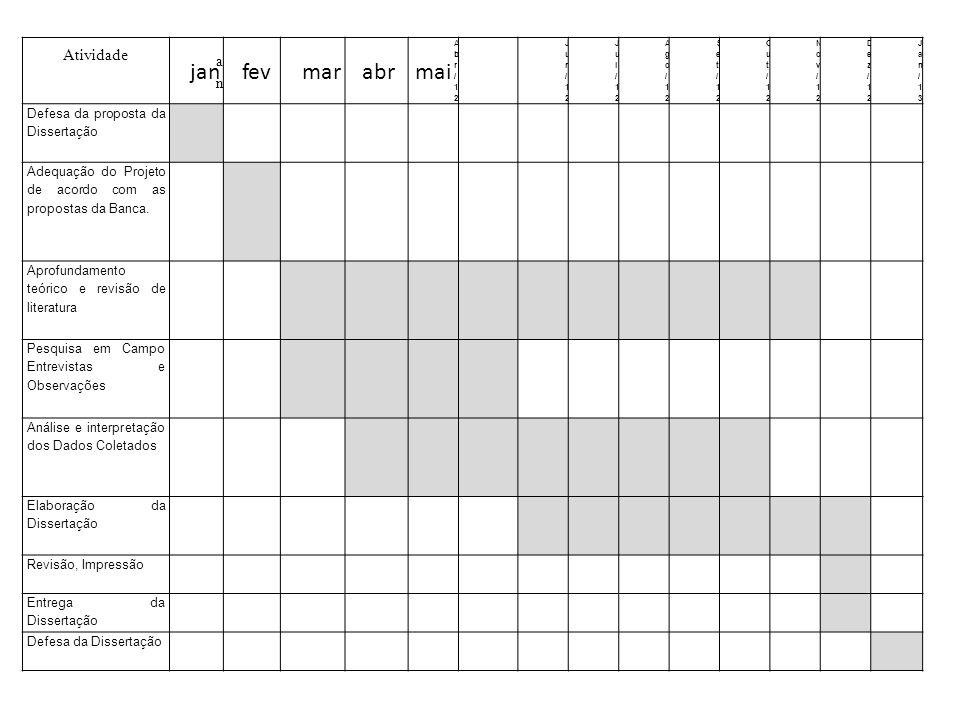 Atividade anan Abr/12Abr/12 Jun/12Jun/12 Jul/12Jul/12 Ago/12Ago/12 Set/12Set/12 Out/12Out/12 Nov/12Nov/12 Dez/12Dez/12 Jan/13Jan/13 Defesa da proposta