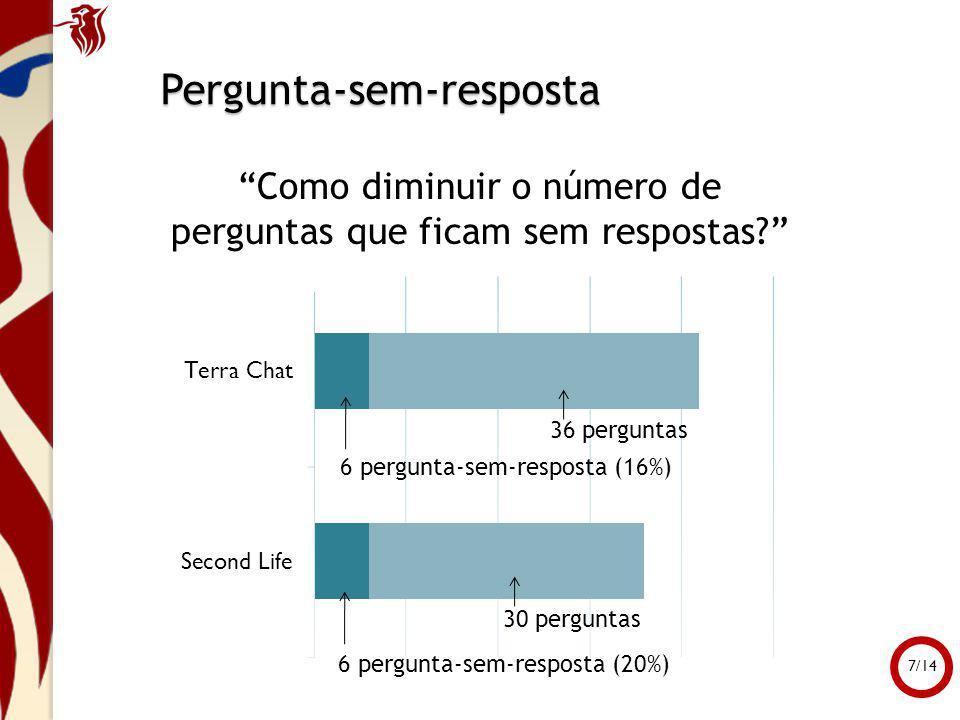 Pergunta-sem-resposta Como diminuir o número de perguntas que ficam sem respostas? 36 perguntas 30 perguntas 6 pergunta-sem-resposta (16%) 6 pergunta-