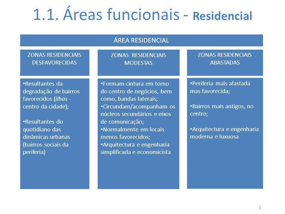 1.1. Áreas funcionais - Residencial 2 ÁREA RESIDENCIAL ZONAS RESIDENCIAIS DESFAVORECIDAS ZONAS RESIDENCIAIS MODESTAS ZONAS RESIDENCIAIS ABASTADAS Resu