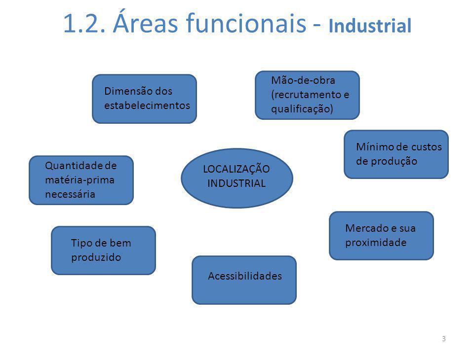 1.2. Áreas funcionais - Industrial 3 LOCALIZAÇÃO INDUSTRIAL Quantidade de matéria-prima necessária Mínimo de custos de produção Mercado e sua proximid