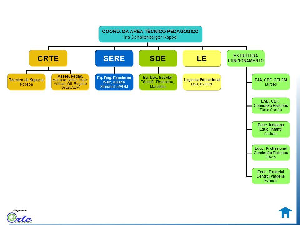 Diagramação CHEFIA CRTESERELE ESTRUTURA FUNCIONAMENTO SDE Técnico de Suporte Robson Asses. Pedag. Adriana, Nilton, Mery Willian, Gil, Rogélio Grazi/AD