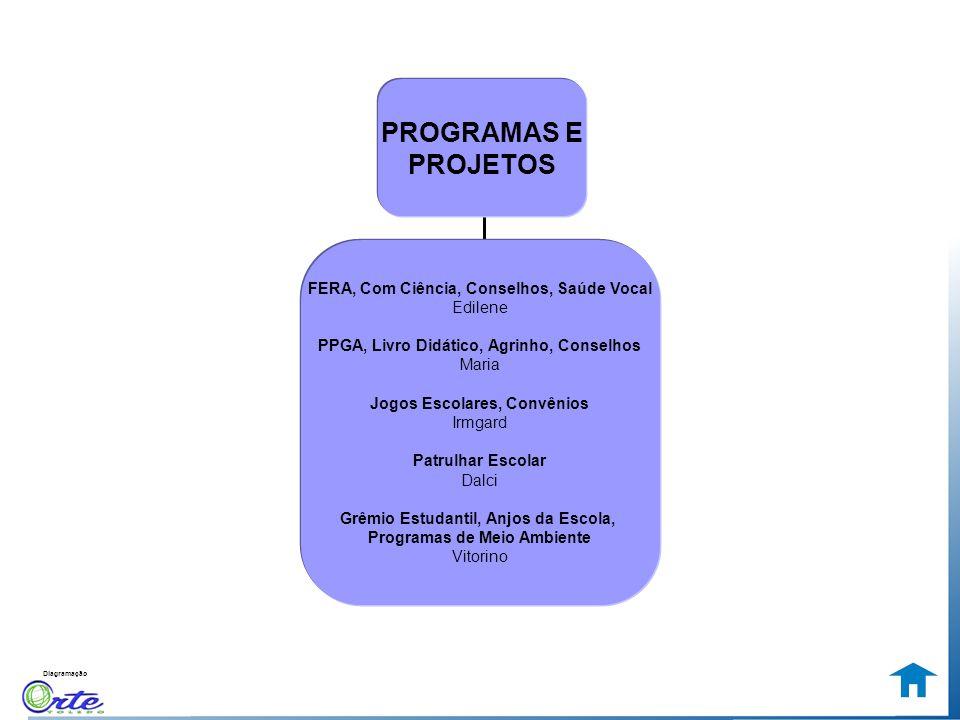Diagramação FERA, Com Ciência, Conselhos, Saúde Vocal Edilene PPGA, Livro Didático, Agrinho, Conselhos Maria Jogos Escolares, Convênios Irmgard Patrul
