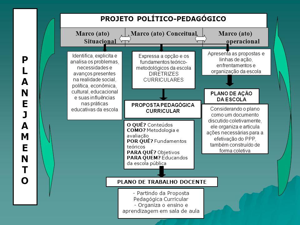 PROJETO POLÍTICO-PEDAGÓGICO PLANEJAMENTOPLANEJAMENTO Marco (ato) operacional Marco (ato) ConceitualMarco (ato) Situacional Identifica, explicita e ana