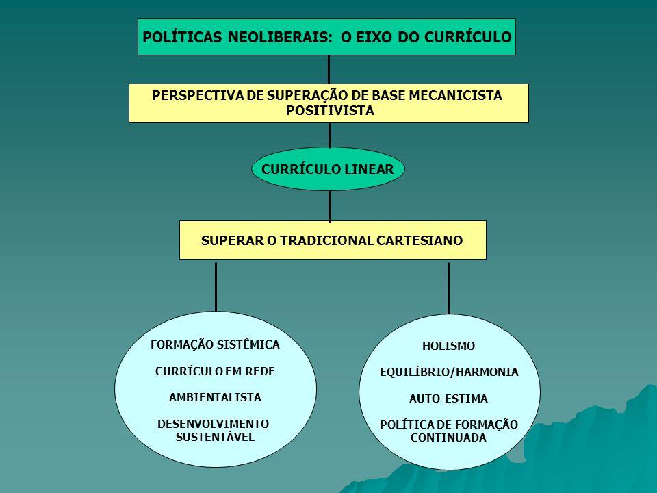 POLÍTICAS NEOLIBERAIS: O EIXO DO CURRÍCULO PERSPECTIVA DE SUPERAÇÃO DE BASE MECANICISTA POSITIVISTA SUPERAR O TRADICIONAL CARTESIANO FORMAÇÃO SISTÊMIC