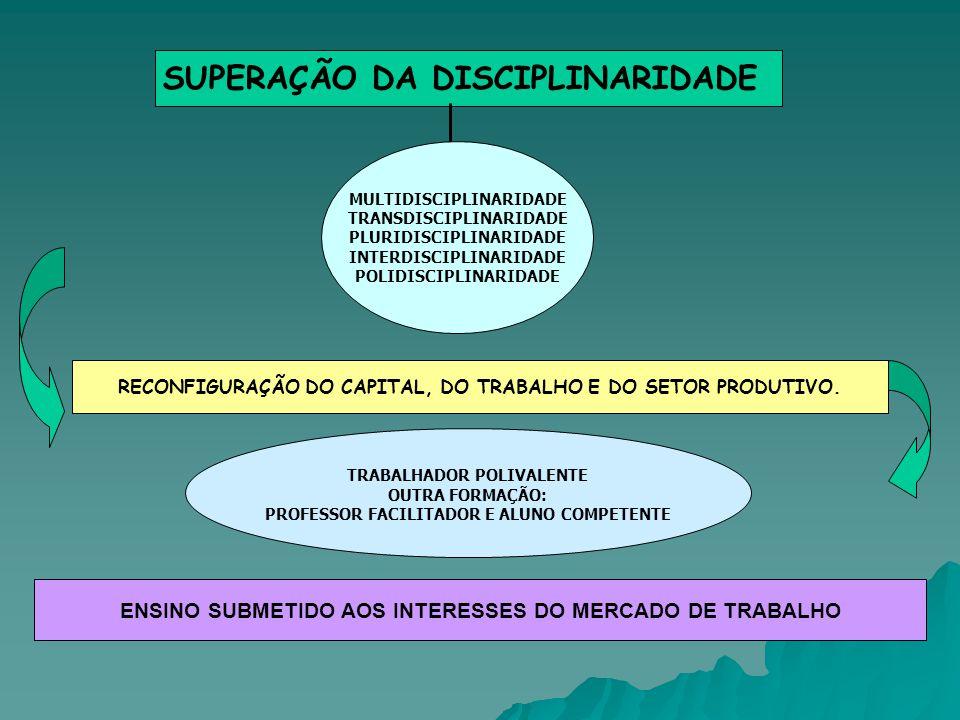 SUPERAÇÃO DA DISCIPLINARIDADE MULTIDISCIPLINARIDADE TRANSDISCIPLINARIDADE PLURIDISCIPLINARIDADE INTERDISCIPLINARIDADE POLIDISCIPLINARIDADE RECONFIGURA