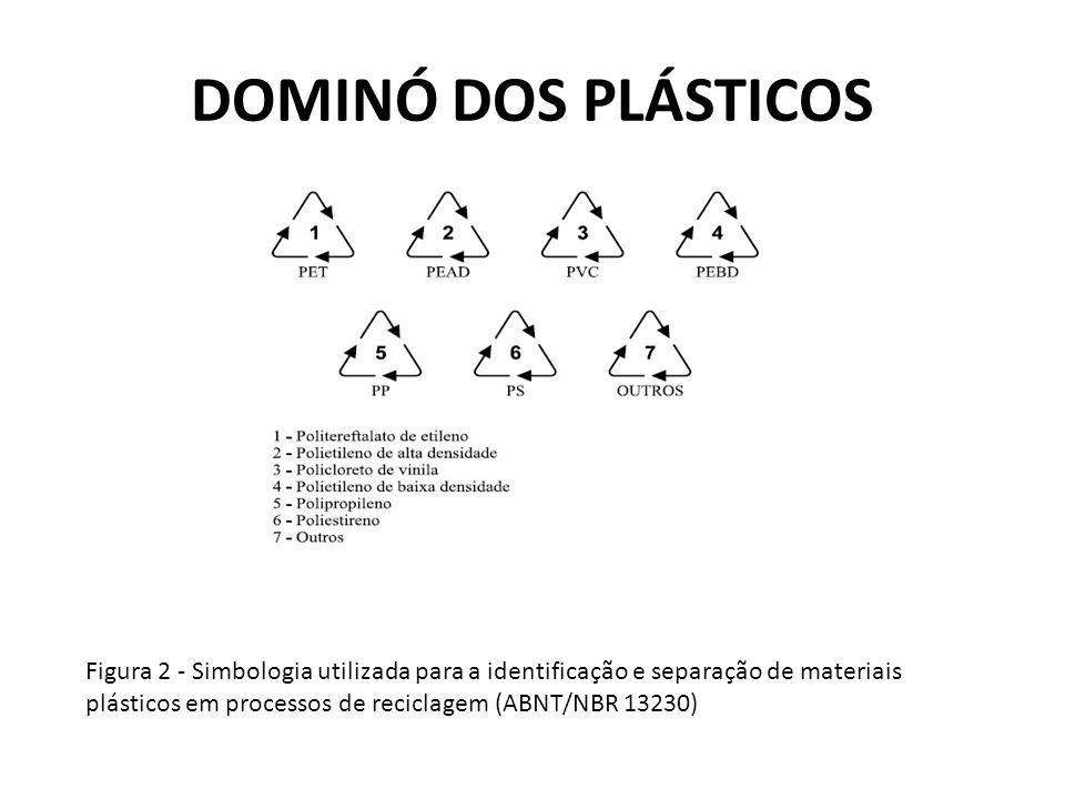 DOMINÓ DOS PLÁSTICOS Figura 2 - Simbologia utilizada para a identificação e separação de materiais plásticos em processos de reciclagem (ABNT/NBR 13230)