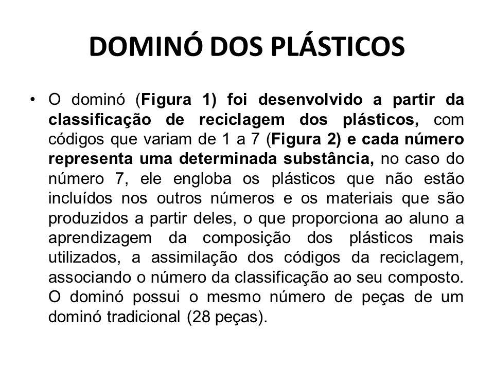 DOMINÓ DOS PLÁSTICOS O dominó (Figura 1) foi desenvolvido a partir da classificação de reciclagem dos plásticos, com códigos que variam de 1 a 7 (Figura 2) e cada número representa uma determinada substância, no caso do número 7, ele engloba os plásticos que não estão incluídos nos outros números e os materiais que são produzidos a partir deles, o que proporciona ao aluno a aprendizagem da composição dos plásticos mais utilizados, a assimilação dos códigos da reciclagem, associando o número da classificação ao seu composto.