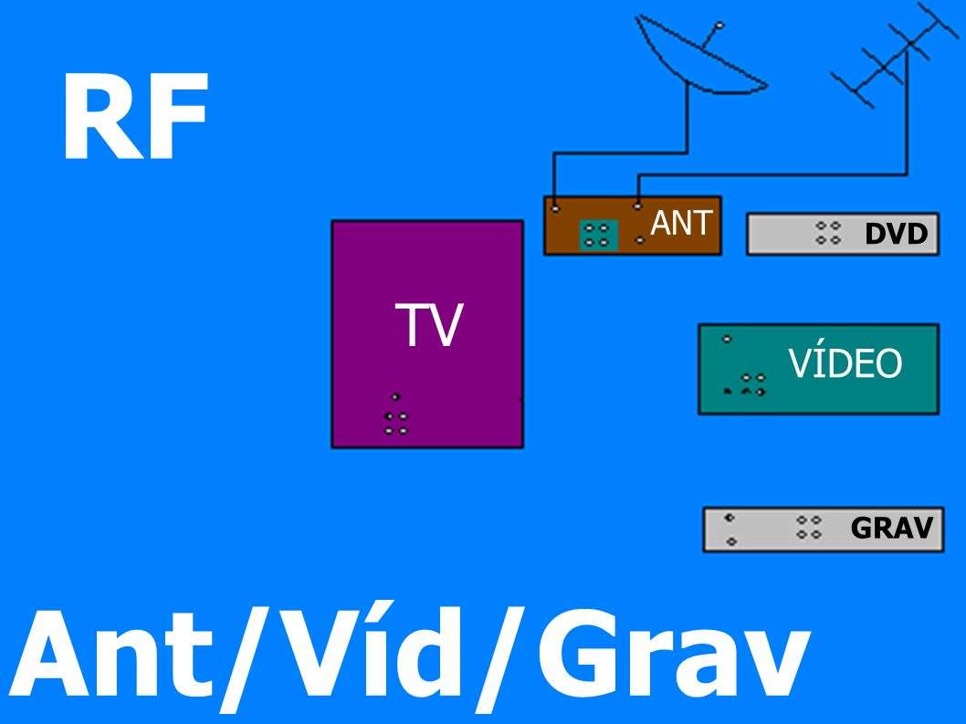 TV VÍDEO DVD GRAV ANT RF Ant/Víd/Grav