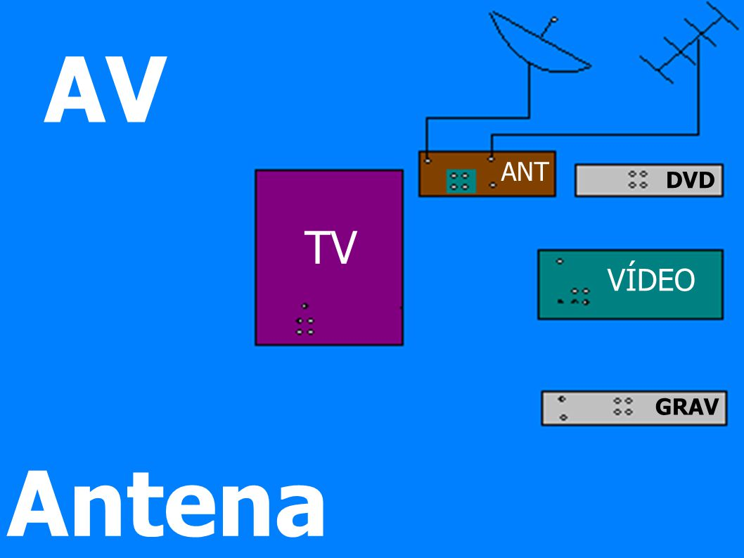 VÍDEO DVD GRAV ANT AV Antena TV