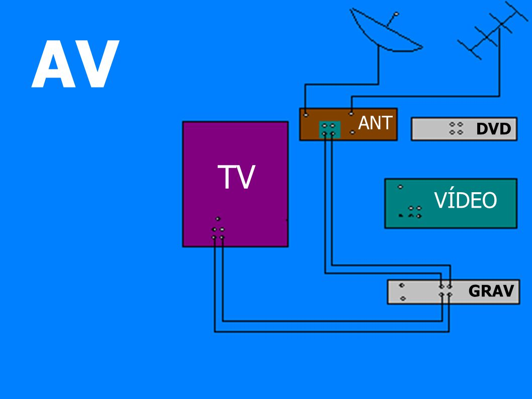 AV TV VÍDEO DVD GRAV ANT