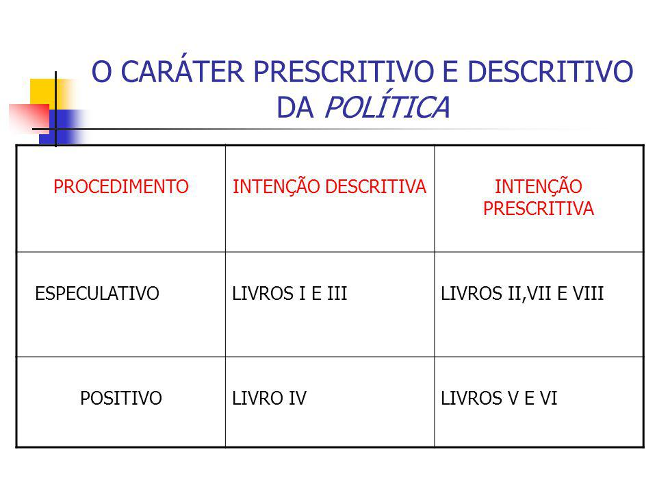 O CARÁTER PRESCRITIVO E DESCRITIVO DA POLÍTICA PROCEDIMENTOINTENÇÃO DESCRITIVAINTENÇÃO PRESCRITIVA ESPECULATIVOLIVROS I E IIILIVROS II,VII E VIII POSI