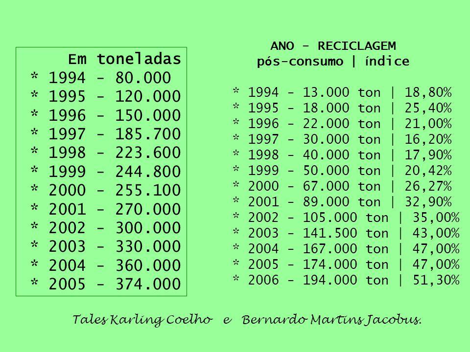 Tales Karling Coelho e Bernardo Martins Jacobus. Em toneladas * 1994 - 80.000 * 1995 - 120.000 * 1996 - 150.000 * 1997 - 185.700 * 1998 - 223.600 * 19