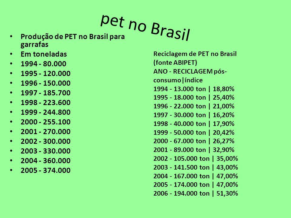 pet no Brasil Produção de PET no Brasil para garrafas Em toneladas 1994 - 80.000 1995 - 120.000 1996 - 150.000 1997 - 185.700 1998 - 223.600 1999 - 24