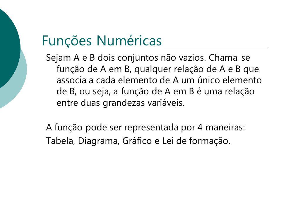 Funções Numéricas Sejam A e B dois conjuntos não vazios. Chama-se função de A em B, qualquer relação de A e B que associa a cada elemento de A um únic