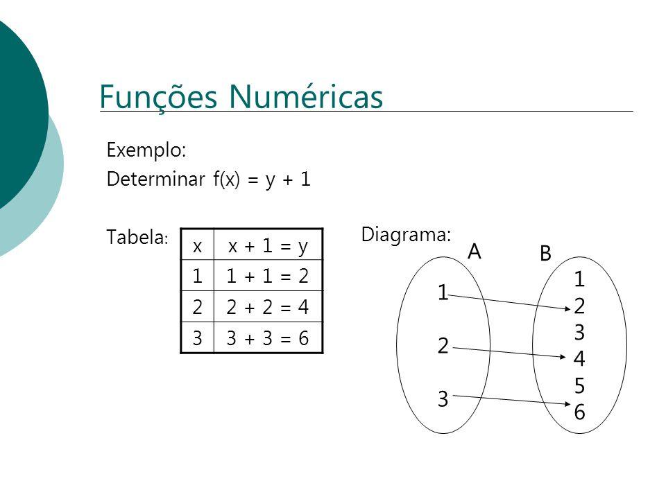 Funções Numéricas Exemplo: Determinar f(x) = y + 1 Tabela : xx + 1 = y 11 + 1 = 2 22 + 2 = 4 33 + 3 = 6 123123 123456123456 A B Diagrama: