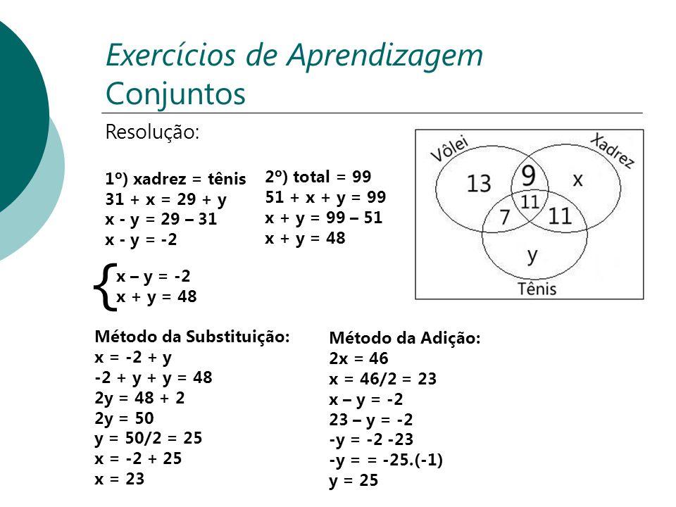 { Exercícios de Aprendizagem Conjuntos Resolução: 1º) xadrez = tênis 31 + x = 29 + y x - y = 29 – 31 x - y = -2 2º) total = 99 51 + x + y = 99 x + y =