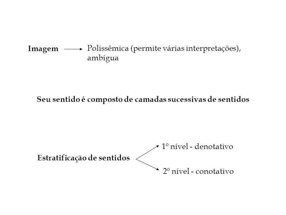 Imagem Polissêmica (permite várias interpretações), ambígua Estratificação de sentidos 1º nível - denotativo 2º nível - conotativo Seu sentido é composto de camadas sucessivas de sentidos