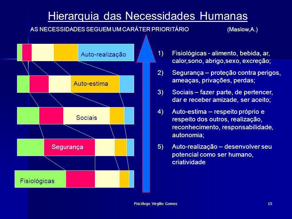 Psicólogo Virgilio Gomes15 Hierarquia das Necessidades Humanas AS NECESSIDADES SEGUEM UM CARÁTER PRIORITÁRIO (Maslow,A.) Fisiológicas Segurança Sociai