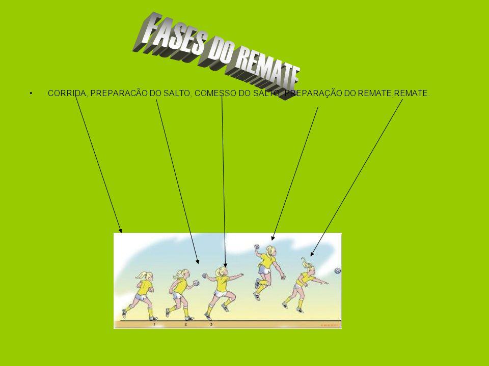 CORRIDA, PREPARACÃO DO SALTO, COMESSO DO SALTO, PREPARAÇÃO DO REMATE,REMATE.