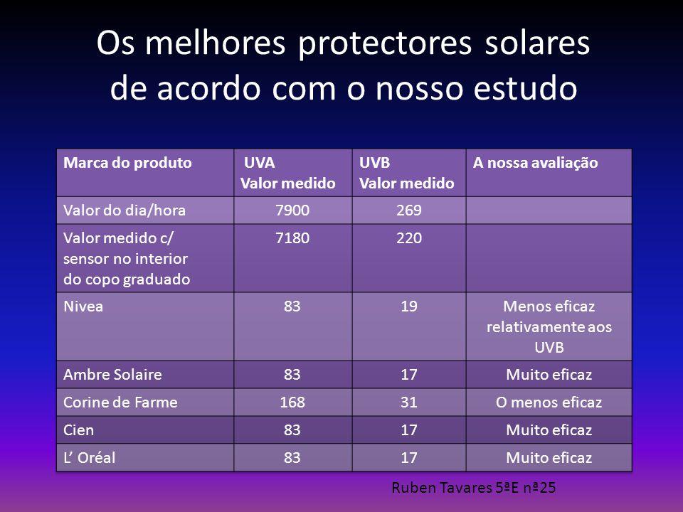 Os melhores protectores solares de acordo com o nosso estudo Ruben Tavares 5ªE nª25