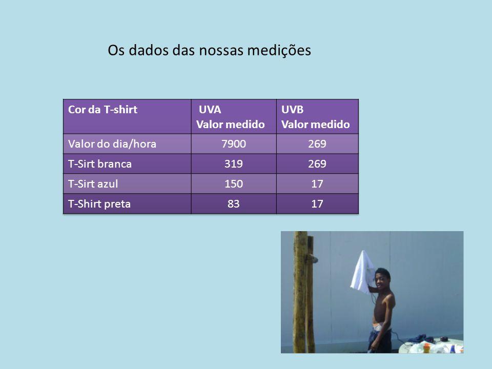 Os dados das nossas medições