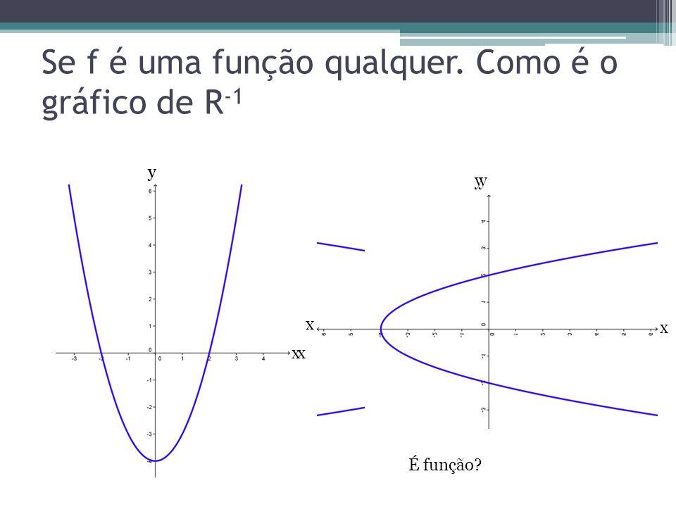 Se f é uma função qualquer. Como é o gráfico de R -1 x y y x x y y x É função?