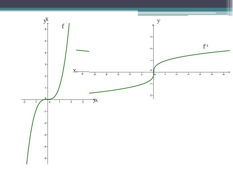 O gráfico de f e f -1 são simétricos em relação a reta y=x.
