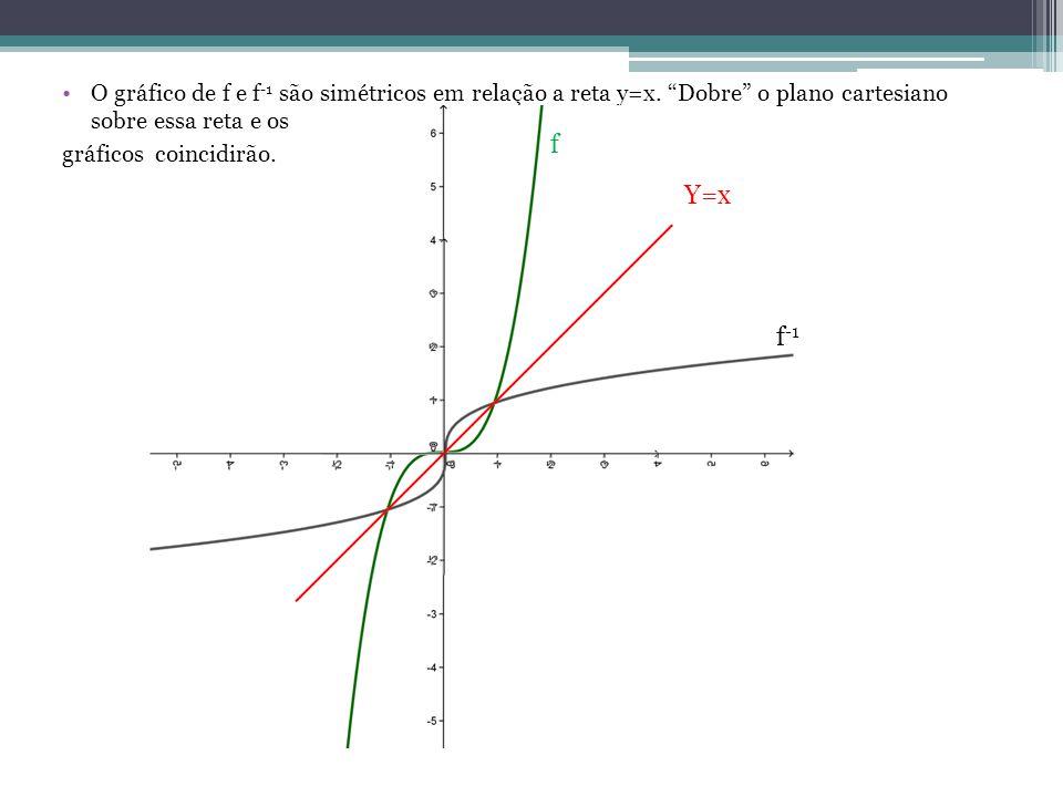 O gráfico de f e f -1 são simétricos em relação a reta y=x. Dobre o plano cartesiano sobre essa reta e os gráficos coincidirão. f f -1 Y=x