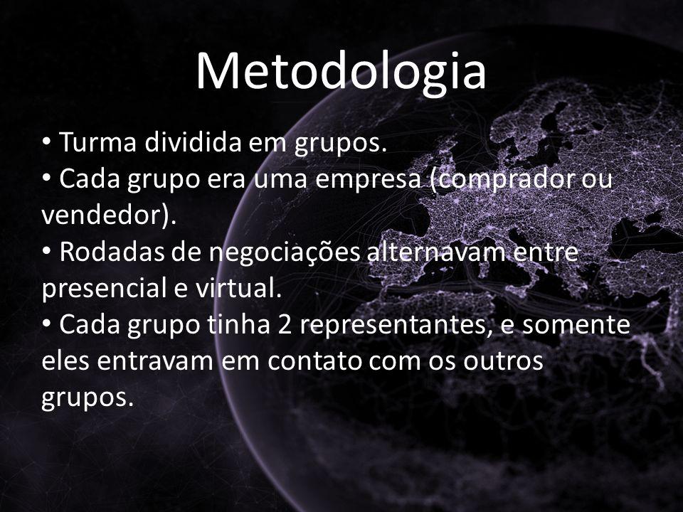 Metodologia Turma dividida em grupos. Cada grupo era uma empresa (comprador ou vendedor).
