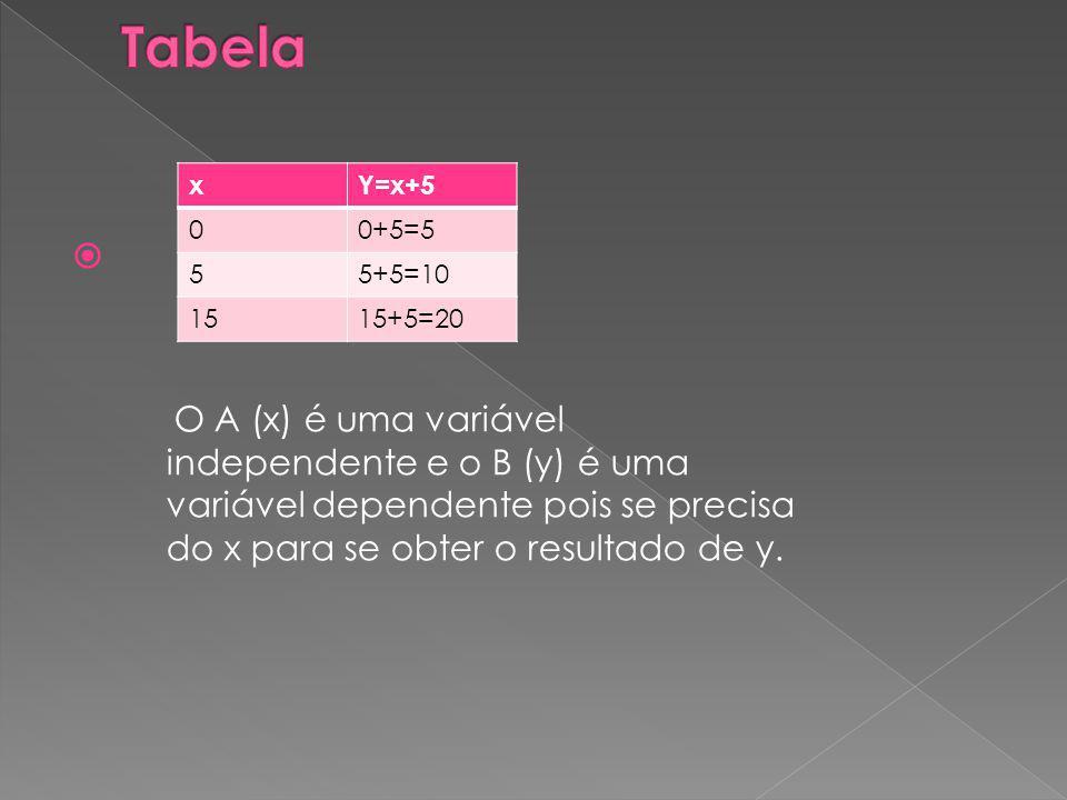 xY=x+5 00+5=5 55+5=10 1515+5=20 O A (x) é uma variável independente e o B (y) é uma variável dependente pois se precisa do x para se obter o resultado